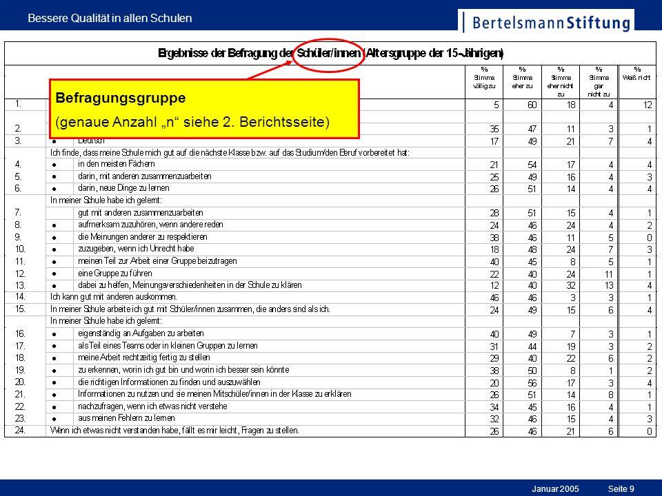 Januar 2005 Bessere Qualität in allen Schulen Seite 9 Befragungsgruppe (genaue Anzahl n siehe 2. Berichtsseite)