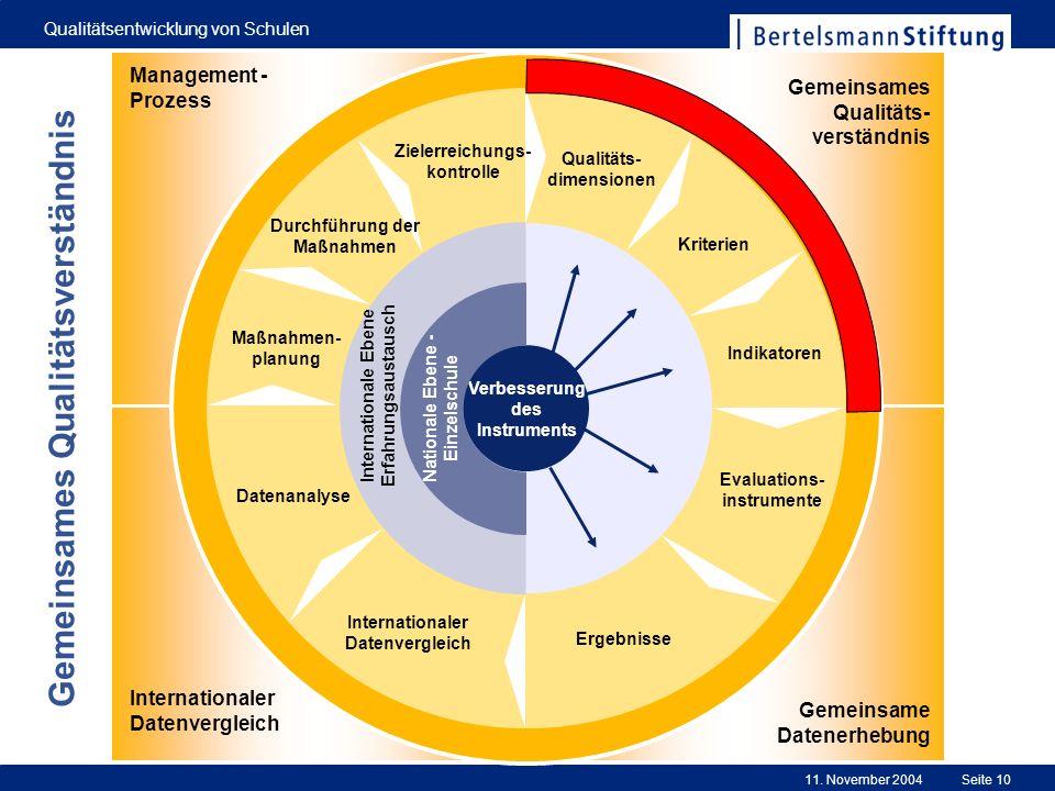 11. November 2004 Qualitätsentwicklung von Schulen Seite 10 0 Evaluations- instrumente Ergebnisse Internationaler Datenvergleich Datenanalyse Maßnahme