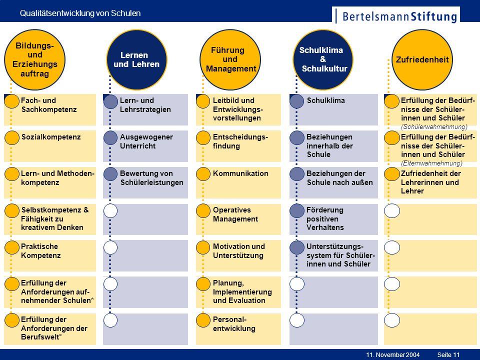 11. November 2004 Qualitätsentwicklung von Schulen Seite 11 Erfüllung der Anforderungen der Berufswelt* Erfüllung der Anforderungen auf- nehmender Sch