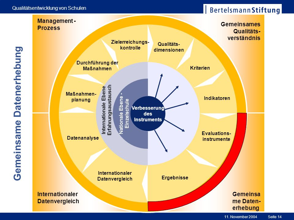 11. November 2004 Qualitätsentwicklung von Schulen Seite 14 0 Evaluations- instrumente Ergebnisse Internationaler Datenvergleich Datenanalyse Maßnahme