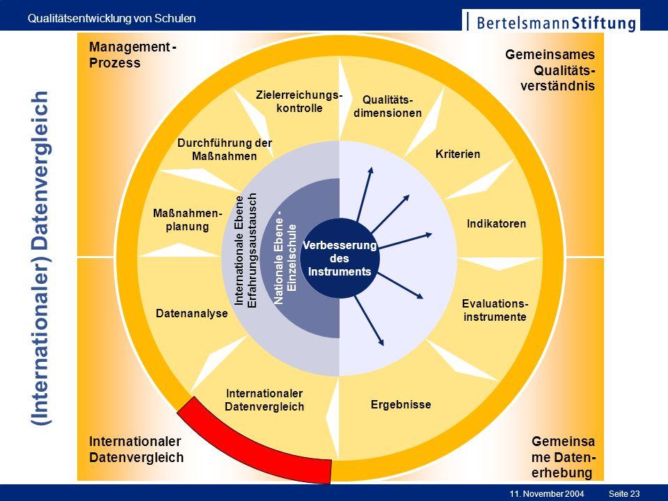 11. November 2004 Qualitätsentwicklung von Schulen Seite 23 0 Evaluations- instrumente Ergebnisse Internationaler Datenvergleich Datenanalyse Maßnahme
