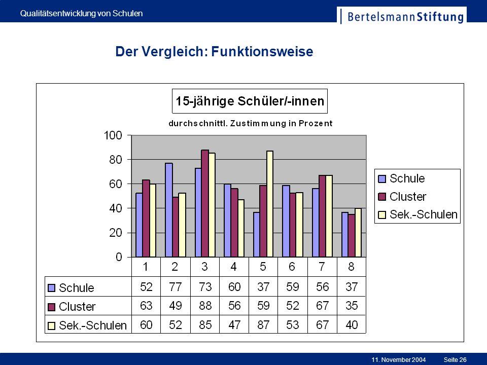 11. November 2004 Qualitätsentwicklung von Schulen Seite 26 Der Vergleich: Funktionsweise
