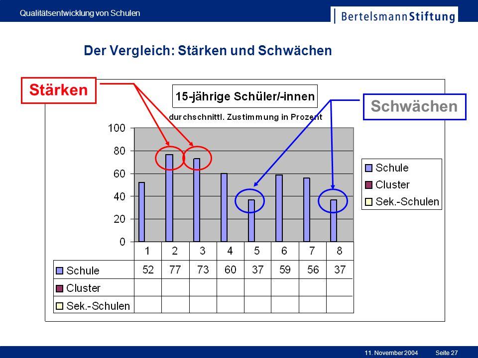 11. November 2004 Qualitätsentwicklung von Schulen Seite 27 Der Vergleich: Stärken und Schwächen Stärken Schwächen