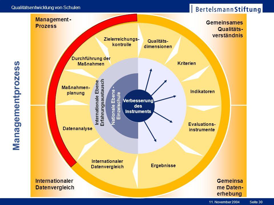 11. November 2004 Qualitätsentwicklung von Schulen Seite 30 0 Evaluations- instrumente Ergebnisse Internationaler Datenvergleich Datenanalyse Maßnahme