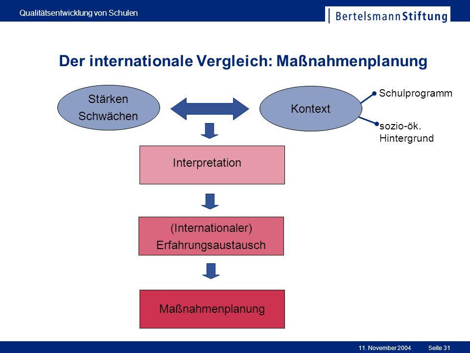 11. November 2004 Qualitätsentwicklung von Schulen Seite 31 Der internationale Vergleich: Maßnahmenplanung Maßnahmenplanung Kontext Stärken Schwächen