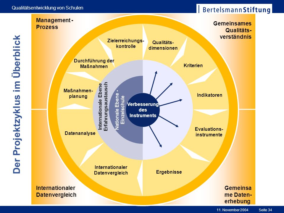 11. November 2004 Qualitätsentwicklung von Schulen Seite 34 0 Evaluations- instrumente Ergebnisse Internationaler Datenvergleich Datenanalyse Maßnahme