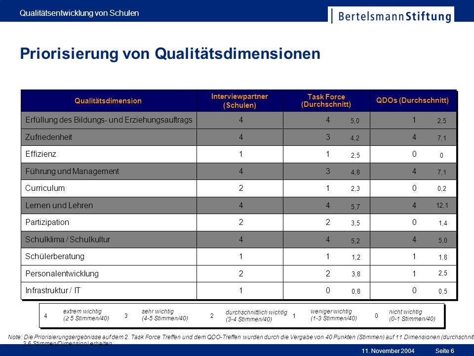11. November 2004 Qualitätsentwicklung von Schulen Seite 6 Priorisierung von Qualitätsdimensionen Qualitätsdimension Erfüllung des Bildungs- und Erzie
