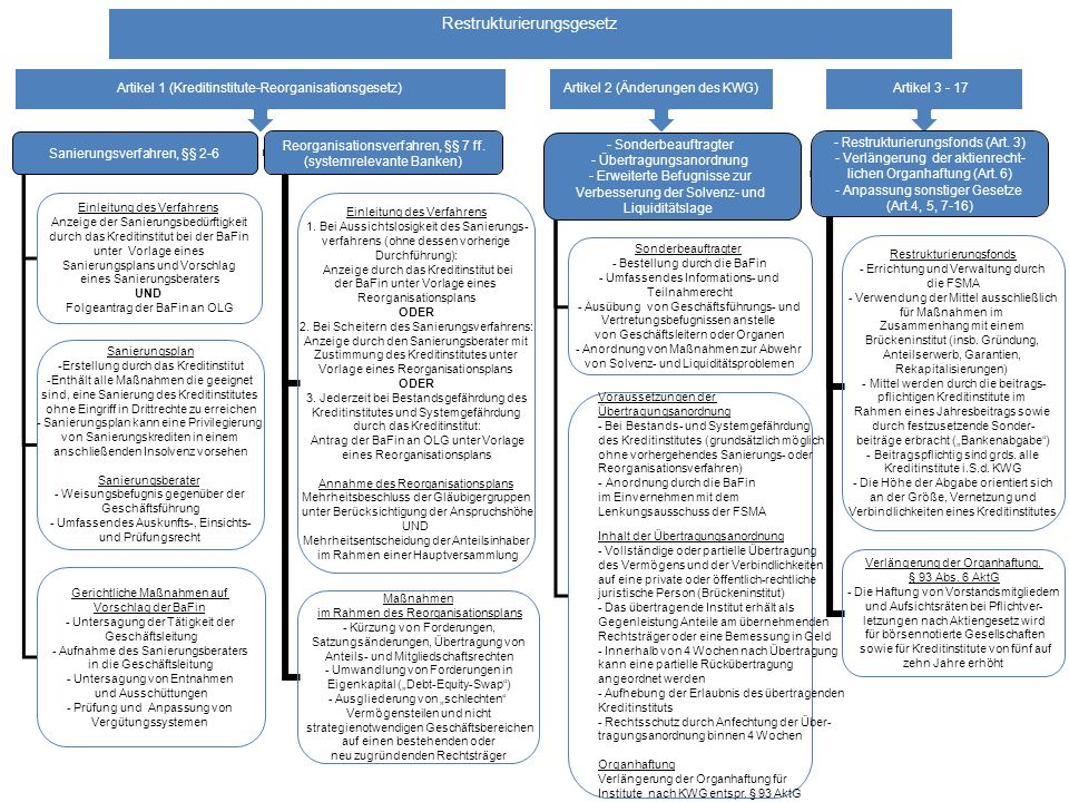 Artikel 1 (Kreditinstitute-Reorganisationsgesetz) Restrukturierungsgesetz Artikel 2 (Änderungen des KWG) Artikel 3 - 17 Sanierungsverfahren, §§ 2-6 Einleitung des Verfahrens Anzeige der Sanierungsbedürftigkeit durch das Kreditinstitut bei der BaFin unter Vorlage eines Sanierungsplans und Vorschlag eines Sanierungsberaters UND Folgeantrag der BaFin an OLG Sanierungsplan -Erstellung durch das Kreditinstitut -Enthält alle Maßnahmen die geeignet sind, eine Sanierung des Kreditinstitutes ohne Eingriff in Drittrechte zu erreichen - Sanierungsplan kann eine Privilegierung von Sanierungskrediten in einem anschließenden Insolvenz vorsehen Sanierungsberater - Weisungsbefugnis gegenüber der Geschäftsführung - Umfassendes Auskunfts-, Einsichts- und Prüfungsrecht Gerichtliche Maßnahmen auf Vorschlag der BaFin - Untersagung der Tätigkeit der Geschäftsleitung - Aufnahme des Sanierungsberaters in die Geschäftsleitung - Untersagung von Entnahmen und Ausschüttungen - Prüfung und Anpassung von Vergütungssystemen Reorganisationsverfahren, §§ 7 ff.
