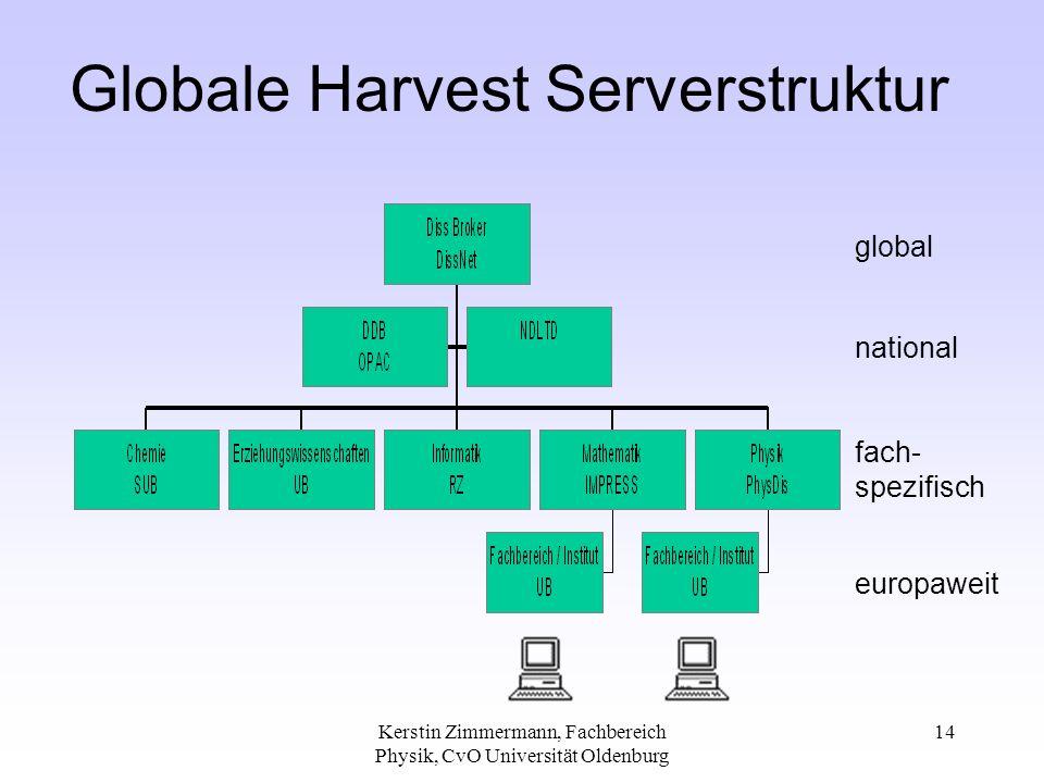 Kerstin Zimmermann, Fachbereich Physik, CvO Universität Oldenburg 14 Globale Harvest Serverstruktur global national fach- spezifisch europaweit