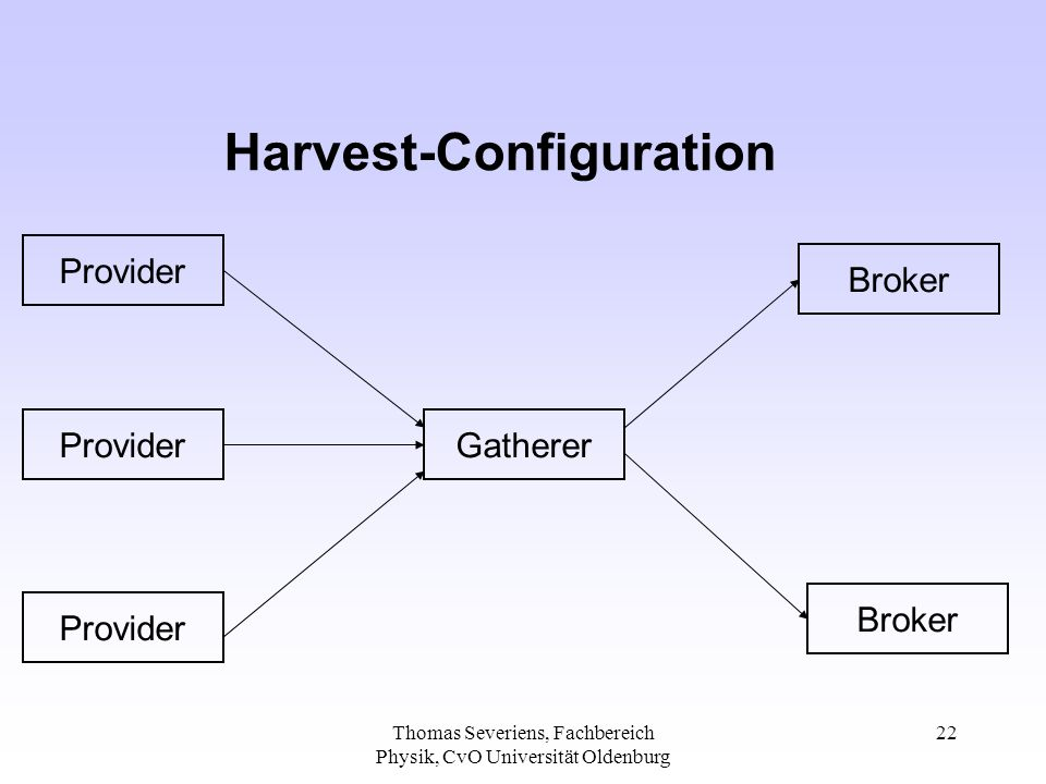 Thomas Severiens, Fachbereich Physik, CvO Universität Oldenburg 22 Harvest-Configuration Provider Gatherer Broker