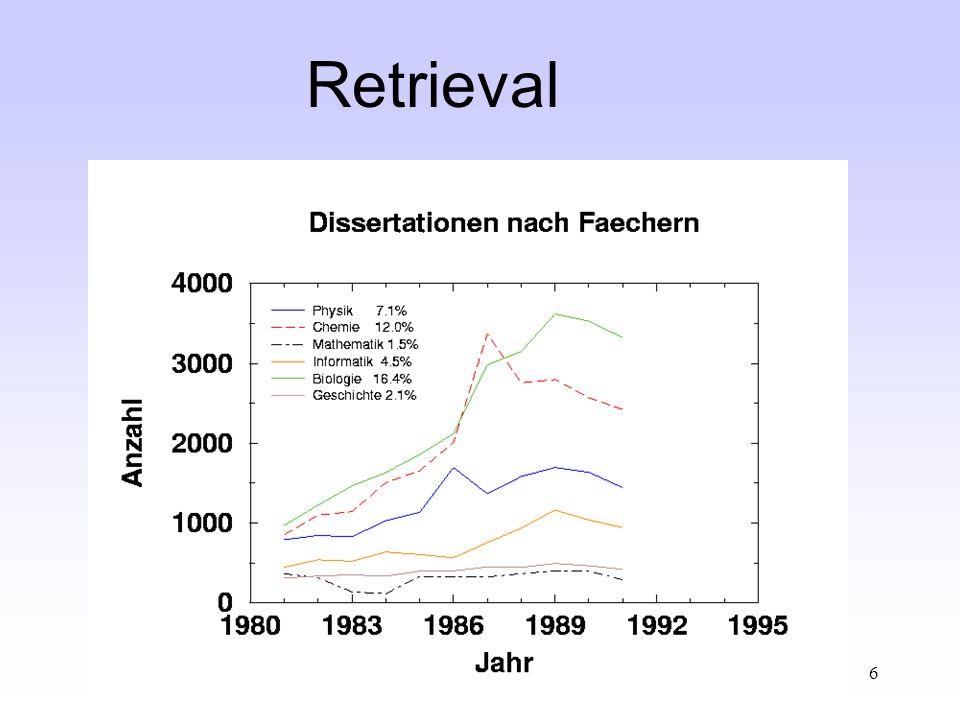 Kerstin Zimmermann, Fachbereich Physik, CvO Universität Oldenburg 6 Retrieval