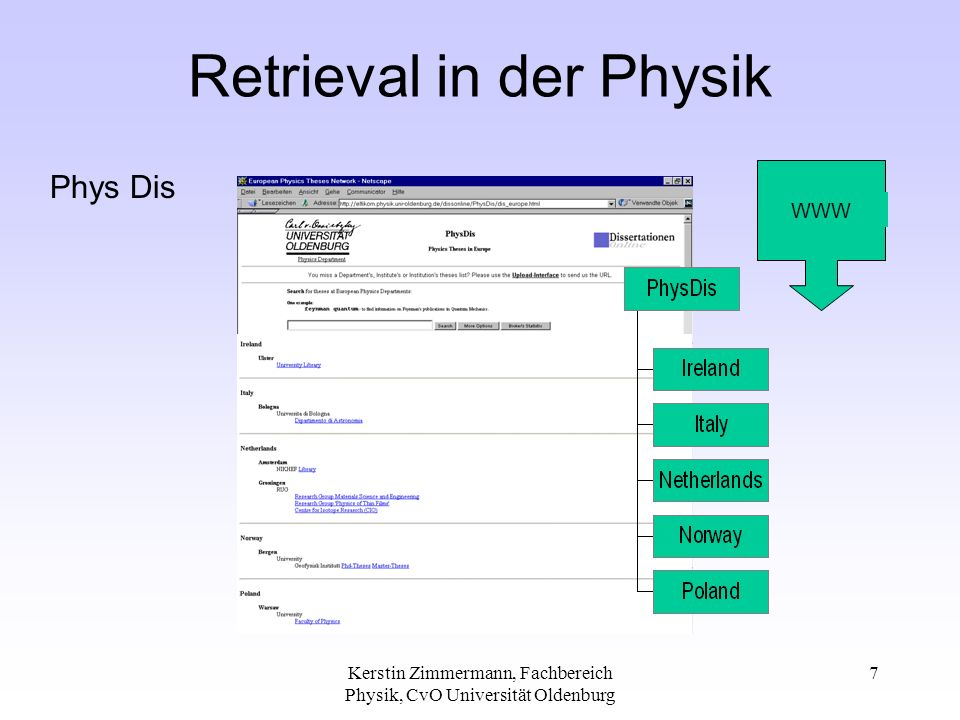 Kerstin Zimmermann, Fachbereich Physik, CvO Universität Oldenburg 8 Online Theses in Europe many theses at several places up to 10 links for theses some theses found mostly at one place no theses found yet updated: December 1999