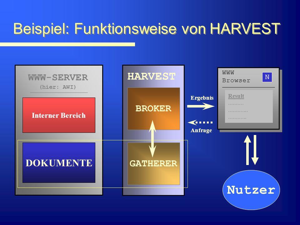 Beispiel: Funktionsweise von HARVEST WWW-SERVER (hier: AWI) DOKUMENTE GATHERER BROKER HARVEST Nutzer Ergebnis Anfrage Interner Bereich N WWW Browser Result...................................