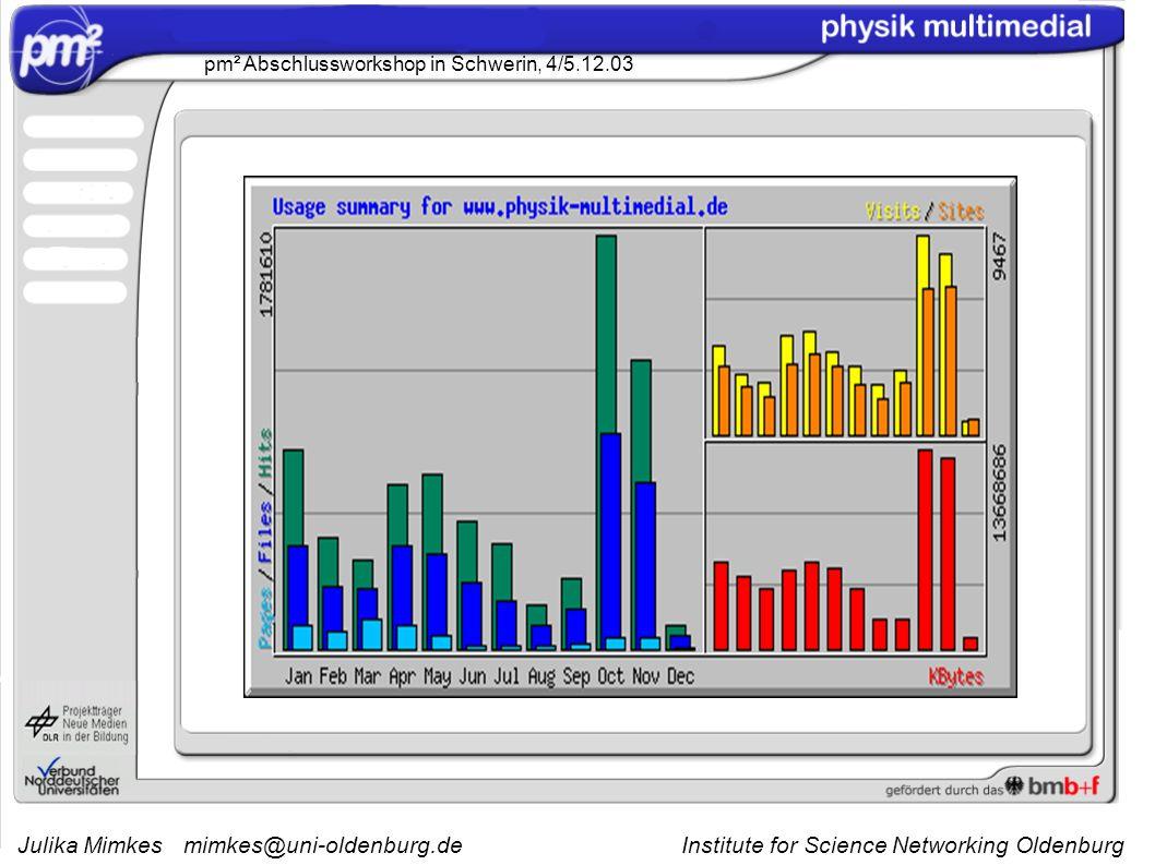 Julika Mimkesmimkes@uni-oldenburg.de Institute for Science Networking Oldenburg pm² Abschlussworkshop in Schwerin, 4/5.12.03 zum Vergleich: 2002
