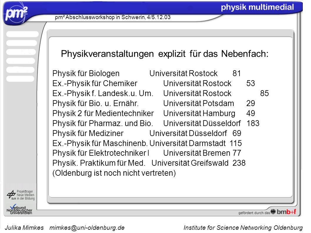 Julika Mimkesmimkes@uni-oldenburg.de Institute for Science Networking Oldenburg pm² Abschlussworkshop in Schwerin, 4/5.12.03 10 von 69 Kursen im WS 03/04 werden explizit für das Nebenfach angeboten 979 der 2347 Studierenden im WS 03/04 haben Physik im Nebenfach belegt bisher nur ein Kurs in der Schule (Pb) (soweit sie nicht an den Uni - Standorten angesiedelt sind) In physik multimedial registrierte NutzerInnen: 4038 Lehrende: 261 (208 veranstalten keinen Kurs im WS03/04) Studierende: 3777 (1430 haben keinen Kurs im WS03/04 belegt)
