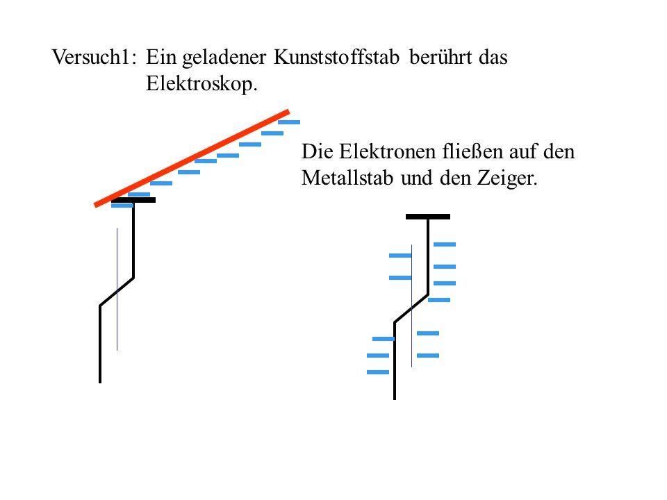 Versuch1: Ein geladener Kunststoffstab berührt das Elektroskop. Die Elektronen fließen auf den Metallstab und den Zeiger.