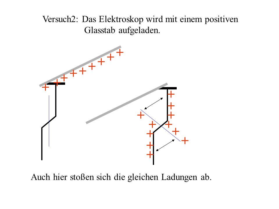 Versuch2: Das Elektroskop wird mit einem positiven Glasstab aufgeladen. Auch hier stoßen sich die gleichen Ladungen ab.