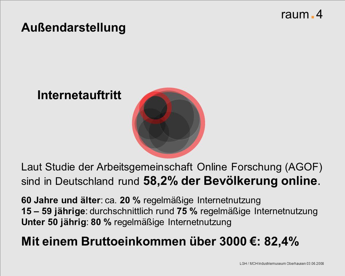 raum. 4 LGH / MCH Industriemuseum Oberhausen 03.06.2008 raum. 4 Außendarstellung Internetauftritt Laut Studie der Arbeitsgemeinschaft Online Forschung