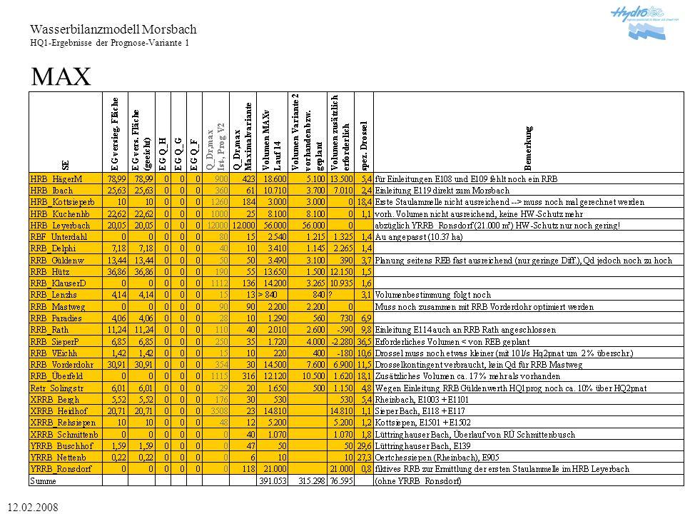 Wasserbilanzmodell Morsbach HQ1-Ergebnisse der Prognose-Variante 1 12.02.2008 Übersicht Ist:HQ5pnat Ist-Zustand im Vergleich mit dem HQ5pnat Überschreitung HQ5pnat auf 26 % der gesamten Gewässerlänge
