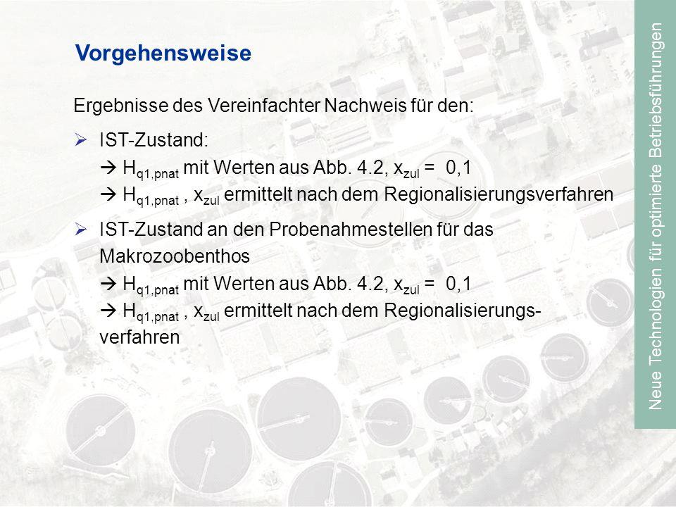Neue Technologien für optimierte Betriebsführungen Regionalisierungsverfahren Ermittlung des Gefälle des Einzugsgebietes Mittelwert aus den jährlichen Regenreihen für Buchenhofen, Ronsdorf und Kostra-Atlas (gew: H 1 = 45 mm, H 2 = 50 mm) Ermittlung von H q1,pnat und x zul