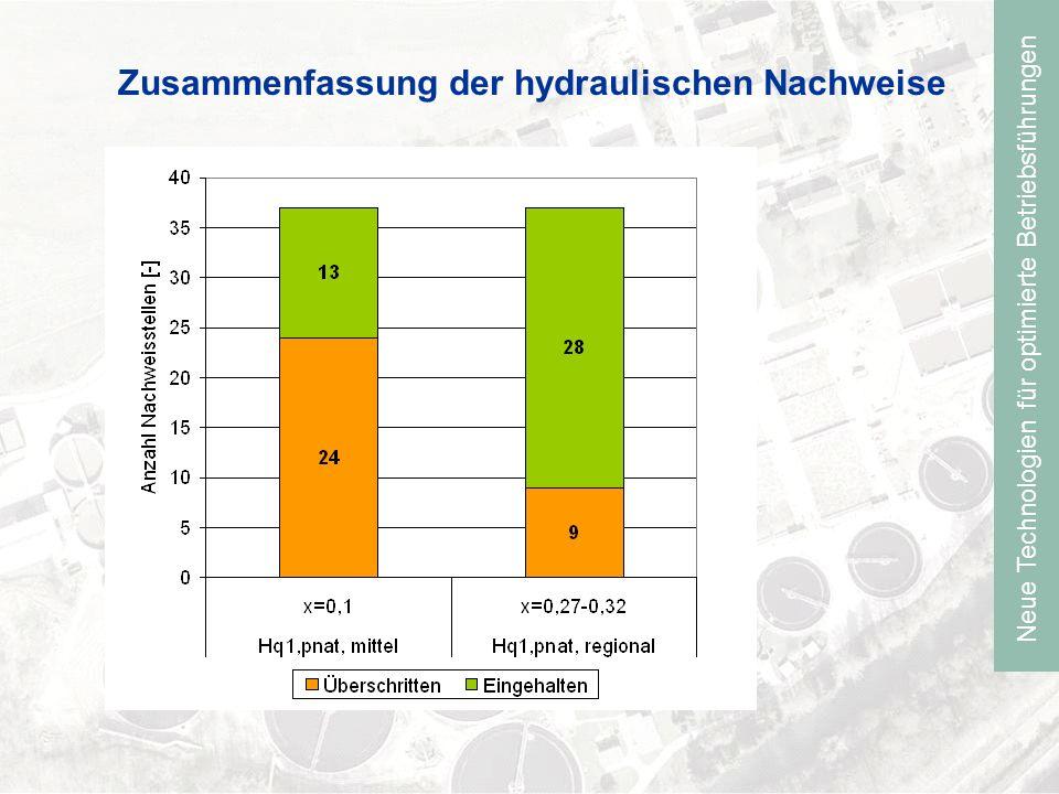Neue Technologien für optimierte Betriebsführungen Zusammenfassung der hydraulischen Nachweise