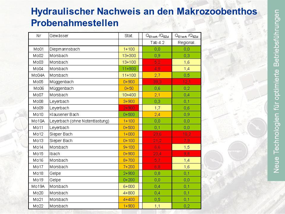 Neue Technologien für optimierte Betriebsführungen Vereinfachter stofflicher Nachweis Vor Morsbach (3.6) (RÜB Clarenbach) Morsbach (3.6) (RÜB Clarenbach)