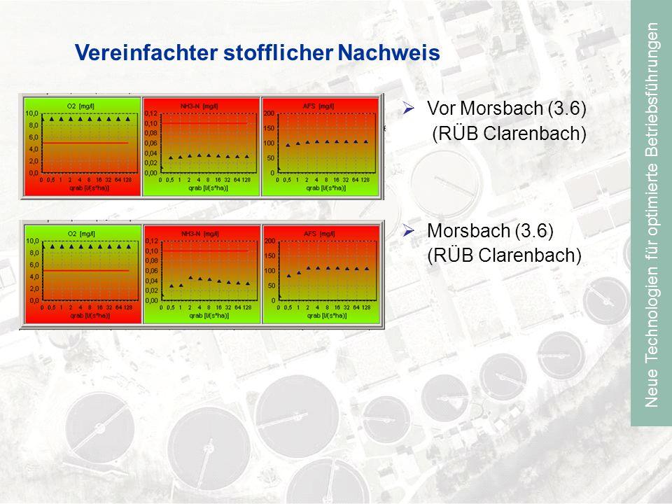Neue Technologien für optimierte Betriebsführungen Weitere Vorgehensweise Durchführung des Vereinfachter Nachweis für den Prognose Zustand Ableitung von Maßnahmen