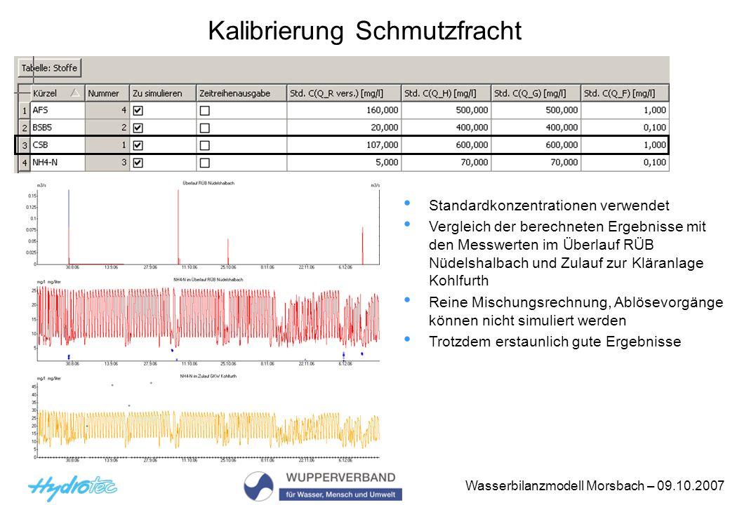 Wasserbilanzmodell Morsbach – 09.10.2007 Kalibrierung Schmutzfracht Standardkonzentrationen verwendet Vergleich der berechneten Ergebnisse mit den Messwerten im Überlauf RÜB Nüdelshalbach und Zulauf zur Kläranlage Kohlfurth Reine Mischungsrechnung, Ablösevorgänge können nicht simuliert werden Trotzdem erstaunlich gute Ergebnisse