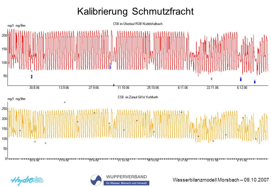 Wasserbilanzmodell Morsbach – 09.10.2007 Kalibrierung Schmutzfracht