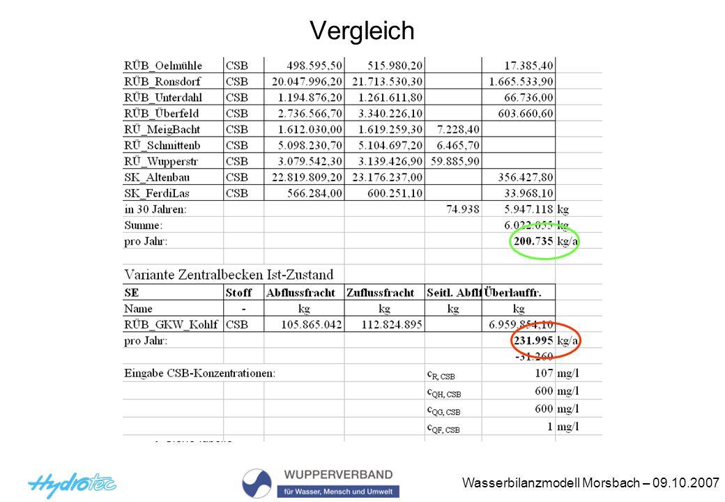 Wasserbilanzmodell Morsbach – 09.10.2007 Vergleich Siehe Tabelle