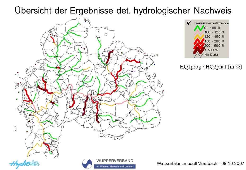 Wasserbilanzmodell Morsbach – 09.10.2007 Übersicht der Ergebnisse det.