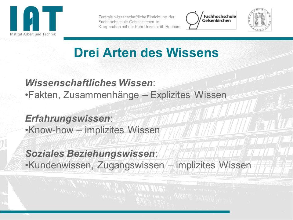 Zentrale wissenschaftliche Einrichtung der Fachhochschule Gelsenkirchen in Kooperation mit der Ruhr-Universität Bochum Implizites Wissen Wissen, das andere Personen und Unternehmen nicht haben – und auch nicht schnell beschaffen können