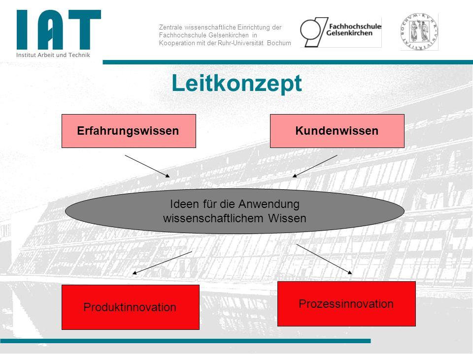 Zentrale wissenschaftliche Einrichtung der Fachhochschule Gelsenkirchen in Kooperation mit der Ruhr-Universität Bochum Leitkonzept ErfahrungswissenKundenwissen Ideen für die Anwendung wissenschaftlichem Wissen Produktinnovation Prozessinnovation