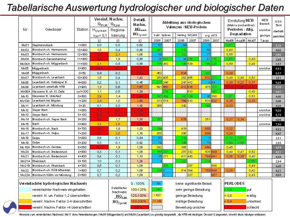 www.WUPPERVERBAND.de Tabellarische Auswertung hydrologischer und biologischer Daten