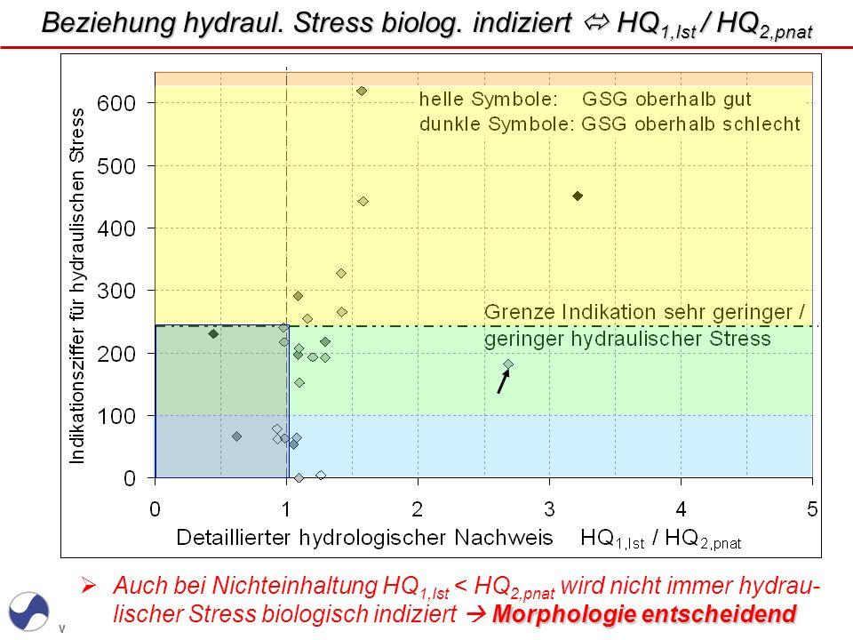 www.WUPPERVERBAND.de Morphologie entscheidend Auch bei Nichteinhaltung HQ 1,Ist < HQ 2,pnat wird nicht immer hydrau- lischer Stress biologisch indizie