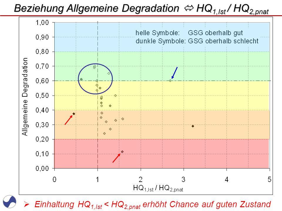 www.WUPPERVERBAND.de Auch gute Gewässerstruktur erhöht Chance auf guten Zustand Beziehung Allgemeine Degradation Strukturgüte
