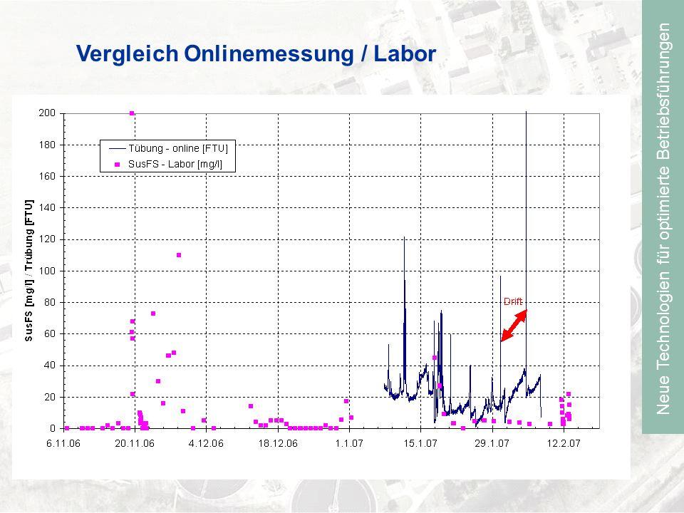 Neue Technologien für optimierte Betriebsführungen Vergleich Onlinemessung / Labor