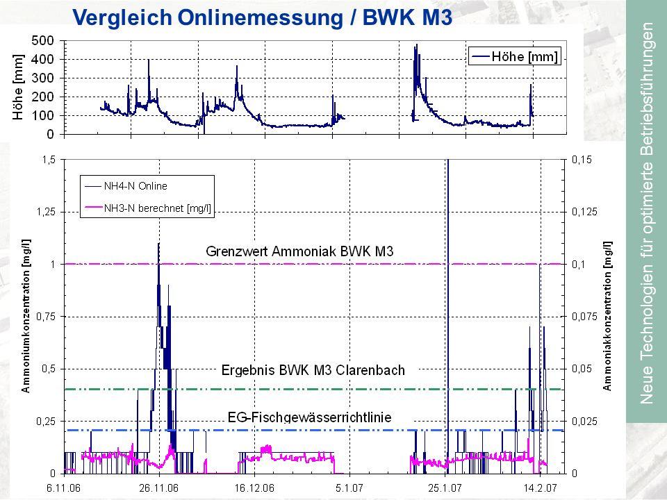 Neue Technologien für optimierte Betriebsführungen Vergleich Onlinemessung / BWK M3