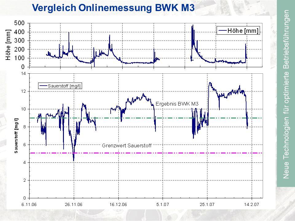 Neue Technologien für optimierte Betriebsführungen Vergleich Onlinemessung BWK M3
