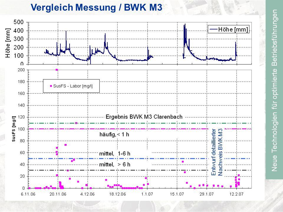 Neue Technologien für optimierte Betriebsführungen Vergleich Messung / BWK M3 Entwurf detaillierter Nachweis BWK M3