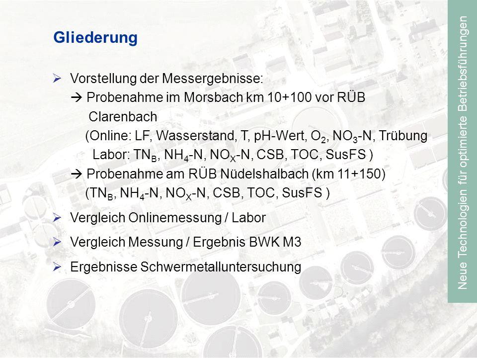 Neue Technologien für optimierte Betriebsführungen Gliederung Vorstellung der Messergebnisse: Probenahme im Morsbach km 10+100 vor RÜB Clarenbach (Online: LF, Wasserstand, T, pH-Wert, O 2, NO 3 -N, Trübung Labor: TN B, NH 4 -N, NO X -N, CSB, TOC, SusFS ) Probenahme am RÜB Nüdelshalbach (km 11+150) (TN B, NH 4 -N, NO X -N, CSB, TOC, SusFS ) Vergleich Onlinemessung / Labor Vergleich Messung / Ergebnis BWK M3 Ergebnisse Schwermetalluntersuchung