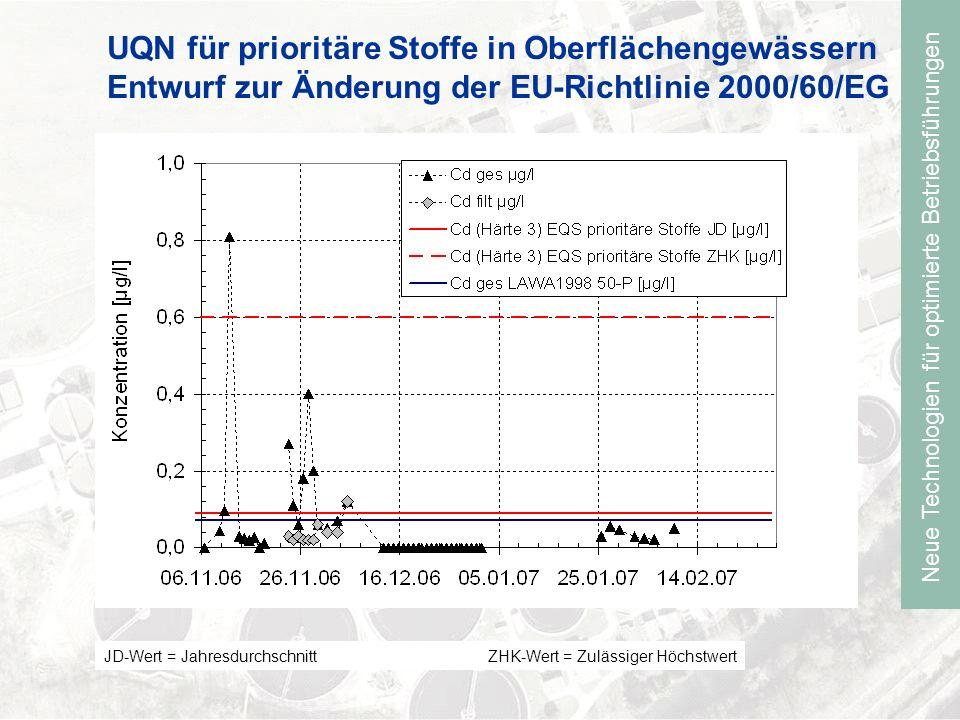 Neue Technologien für optimierte Betriebsführungen UQN für prioritäre Stoffe in Oberflächengewässern Entwurf zur Änderung der EU-Richtlinie 2000/60/EG JD-Wert = Jahresdurchschnitt ZHK-Wert = Zulässiger Höchstwert