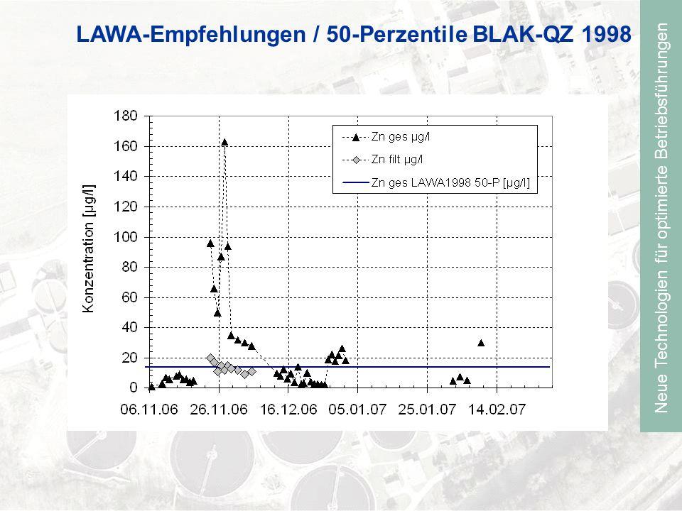 Neue Technologien für optimierte Betriebsführungen LAWA-Empfehlungen / 50-Perzentile BLAK-QZ 1998