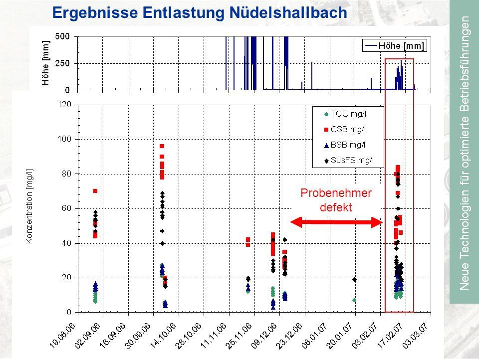 Neue Technologien für optimierte Betriebsführungen Ergebnisse Entlastung Nüdelshallbach