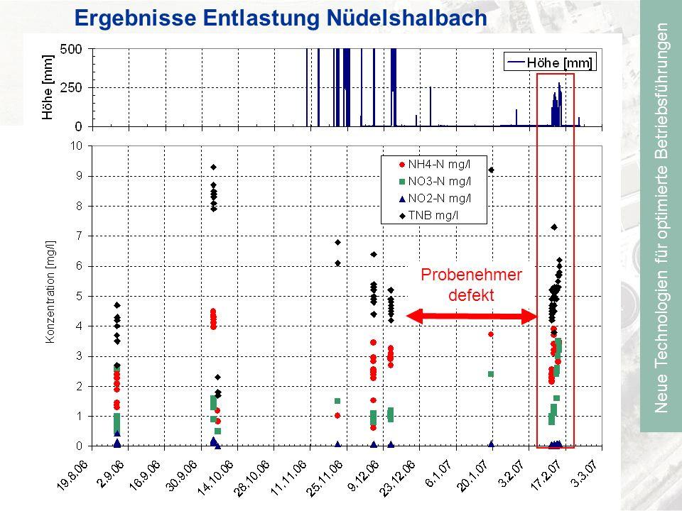 Neue Technologien für optimierte Betriebsführungen Ergebnisse Entlastung Nüdelshalbach Probenehmer defekt