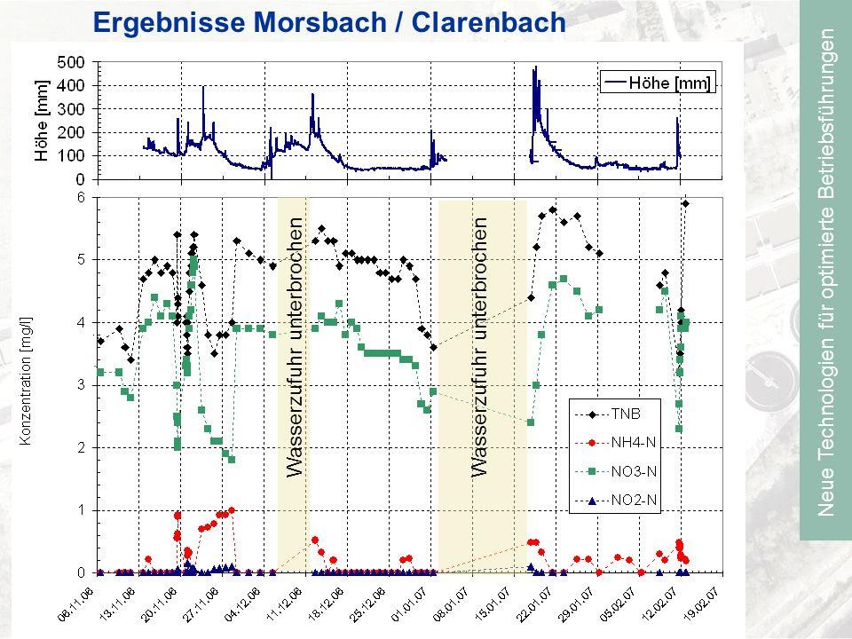 Neue Technologien für optimierte Betriebsführungen Ergebnisse Morsbach / Clarenbach Wasserzufuhr unterbrochen