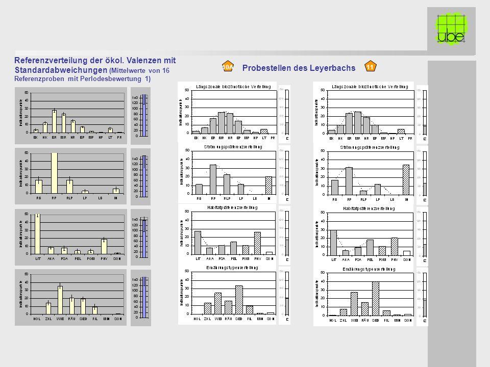 Referenzverteilung der ökol. Valenzen mit Standardabweichungen (Mittelwerte von 16 Referenzproben mit Perlodesbewertung 1) 1110A Probestellen des Leye