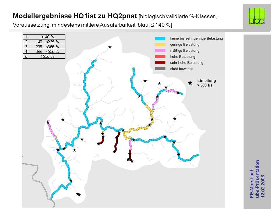 FE-Morsbach ube-Präsentation 12.02.2008 Modellergebnisse HQ1ist zu HQ2pnat [biologisch validierte %-Klassen, Voraussetzung: mindestens mittlere Ausufe