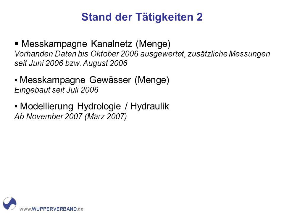 www.WUPPERVERBAND.de Stand der Tätigkeiten 2 Messkampagne Kanalnetz (Menge) Vorhanden Daten bis Oktober 2006 ausgewertet, zusätzliche Messungen seit Juni 2006 bzw.