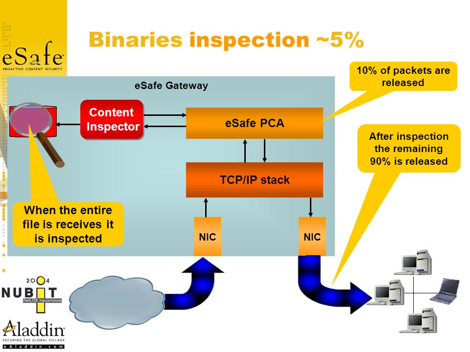 eSafe Gateway Binaries inspection ~5% NIC TCP/IP stack eSafe PCA Content Inspector Content Inspector 10% of packets are released Internet After inspec